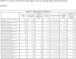 Glass Ceiling Salary Survey by Federal Register Government Contractors Requirement To Report