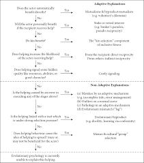 evolutionary psychology of human prosocialityadaptations