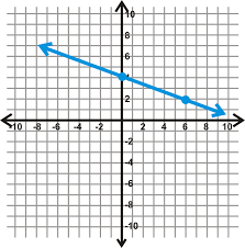 finding slope from a graph worksheet finding the equation of a line in slope intercept form ck 12