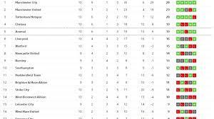 Klasemen Liga Inggris Hasil Klasemen Liga Inggris Pekan Ke 10 Tribun Manado