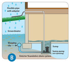 What To Do If Your Basement Floods by Basement Flooding St Thomas