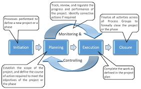 controlling definition management process groups