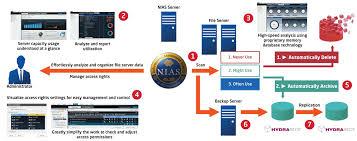 smart data management nec