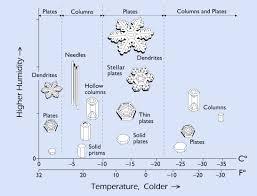 crystal magic the science of snowflakes updraft minnesota