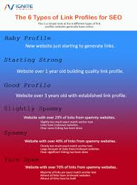 types of purple 6 types of link profiles for seo