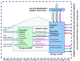 methodology for calculating the energy performance of buildings