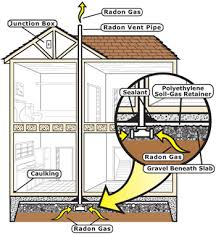 Different Types Of House Foundations Radon Resistant Construction Basics And Techniques Radon Us Epa