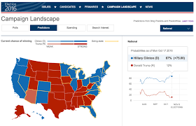 Election Predictions November 5 2016 by Clinton Or Trump Here Are Microsoft Bing U0027s Data Driven Election