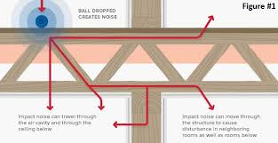 opulent ideas best sound insulation for basement ceiling proofing