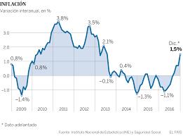 cuanto es el incremento del ipc ao 2016 inflación el ipc se dispara en diciembre hasta el 1 5 por los