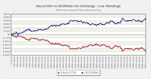 Challenge Sauce Wcgrider Strikes Sauce Again For 190 000 Guru