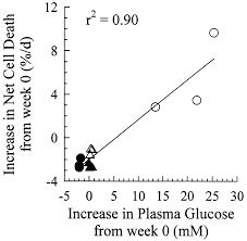 β cell mass dynamics in zucker diabetic fatty rats diabetes
