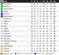 la liga table standings 2in969917956 site title