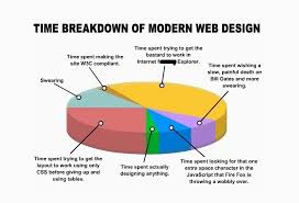 Web Design Memes - 50 funny web designer memes weblizar