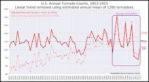 How Much To Build A House In Ma The Online Tornado Faq By Roger Edwards Spc