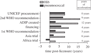 accelerating vaccine development and deployment report of a royal