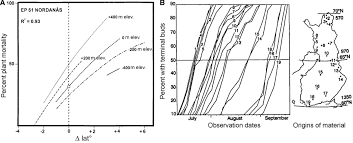 range shifts and adaptive responses to quaternary climate change