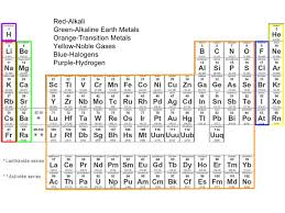 where are semiconductors on the periodic table section 3 science 9 chapter 5 the periodic table