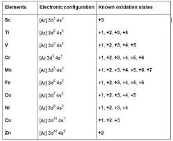 Oxidation Numbers On Periodic Table The Transition Metals Chubby Revision A2 Level