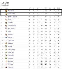 Laliga Table Luis Suarez Barcelona And Real Madrid Are Braced For La Liga