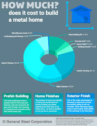 home construction costs u0026 considerations u2013 infographic general steel