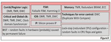 design criteria tmr safety integrity level an overview for fpga engineers