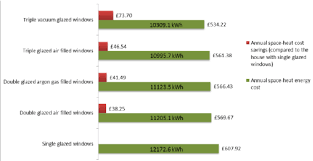 predicted winter heating energy and cost savings for the modelled