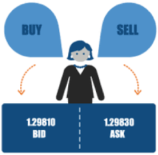 bid ask price 9 buying and selling bid and ask atozforex