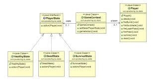 pattern design java state design pattern java stacktips