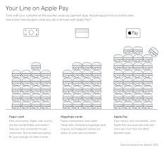Where Can I Use My Home Design Credit Card How To Accept Apple Pay At Your Small Business