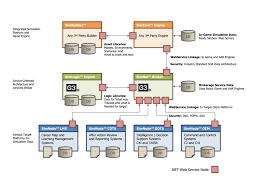 Enterprise Data Architect Resume Pega Architect Resume Free Resume Example And Writing Download