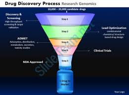 drug discovery process research genomics powerpoint slides and ppt