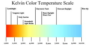 light bulb kelvin scale how to choose right color temperature for your led lights upshine
