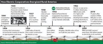 what is a co op lumbee river electric membership corporation