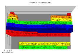 Sulfur On The Periodic Table The Parts Of The Periodic Table