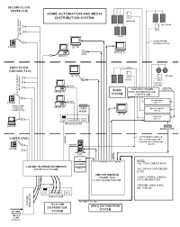 structured cabling and media distribution diagram my home