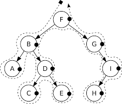file sorted binary tree postorder svg wikimedia commons