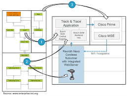 Asset Mapping Ignite U2013 Iic Ra Functional Viewpoint