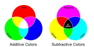 Primary Colors Of Light The Additive And Subtractive Color Systems Are Two Ways Of Mixing