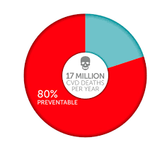 key facts world heart federation world heart federation