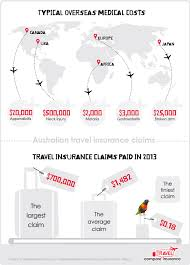 Hawaii travel insurance comparisons images Australian travel insurance claims infographic jpg