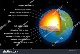 Earths Interior Diagram Earths Interior Schematic Depiction Structure Earth Stock Vector