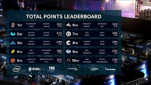 pubg leaderboard method on twitter here s a look at the total points leaderboard
