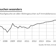 Immobilien Kaufen Deutschland Immobilien Die Wahrheit über U201ekaufen Ist Besser Als Mieten U201c Welt