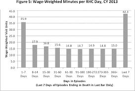 federal register medicare program fy 2016 hospice wage index