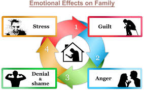 Family Roles In Addiction Worksheets Addiction Effects On Family