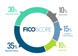 how does credit work the internet u0027s best guide