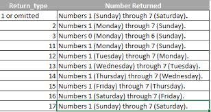 formula friday calculate the date of the nth weekday of the month