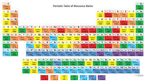 p table of elements table of element discovery dates