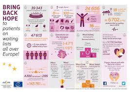 european day for organ donation and transplantation eodd edqm